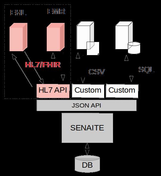 Digital Square - Open Applications Process